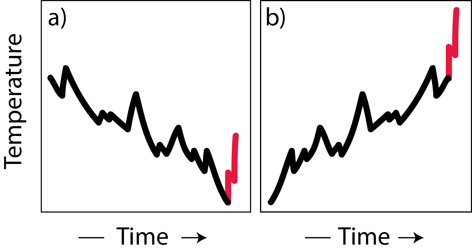A similar temperature increase (red) is expected to differ in its effect on biota in dependence if it follows after a period of long-term cooling (a) or warming (b). Such interactions influence the reliable use of the fossil record for assessing extinction risk of extant species and may also help understanding why some temperature changes in the past were followed by extinctions, while others of similar magnitude had little effect.